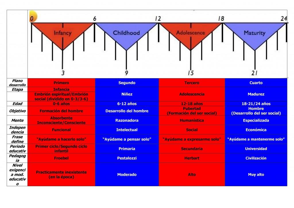cuatro planos desarrollo