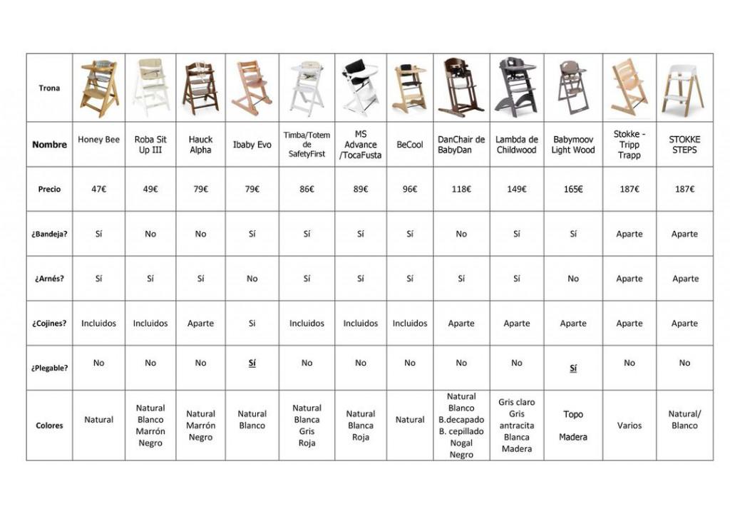 tronas evolutivas comparacion